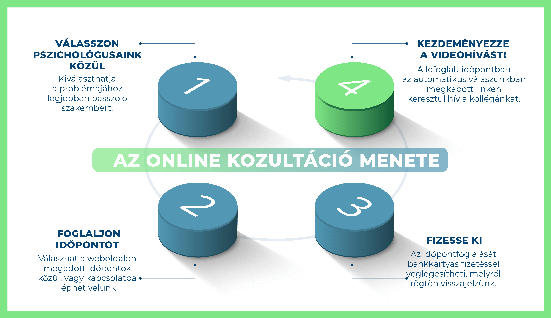 Az online konzultáció menete